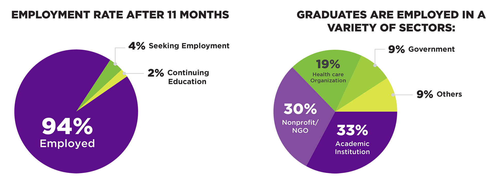 EMPLOYMENT RATE AFTER 11 MONTHS; GRADUATES ARE EMPLOYED IN A VARIETY OF SECTORS