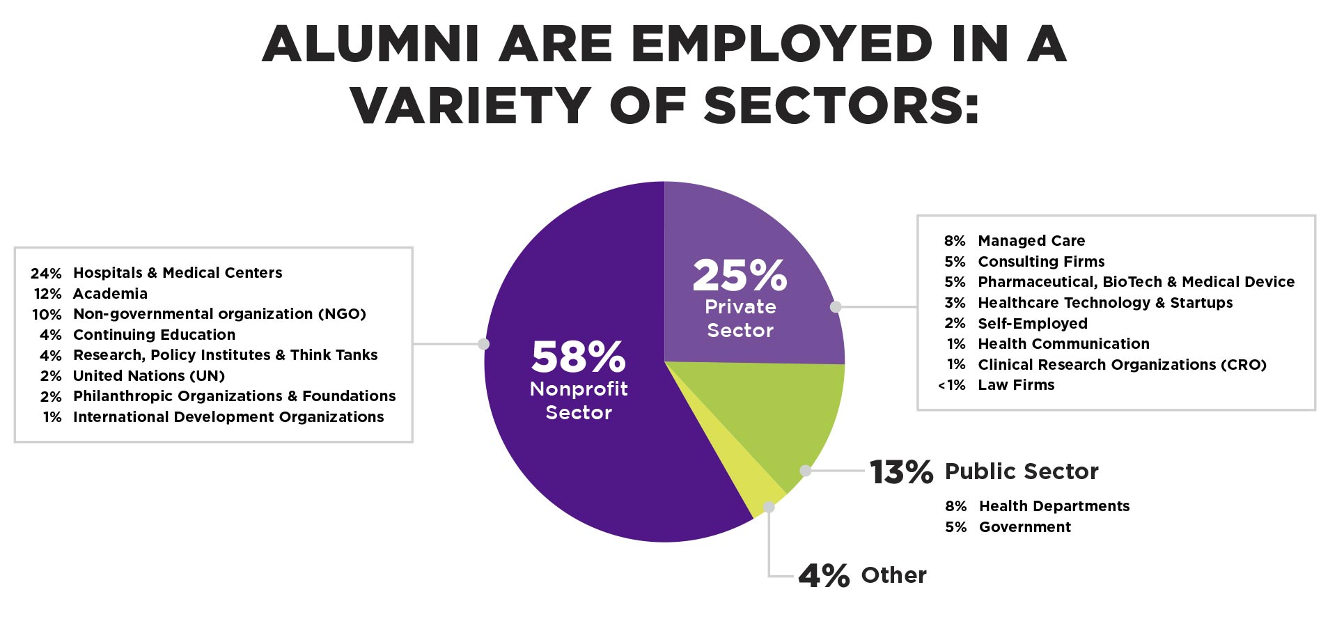 Chart: Alumni are employed in a variety of sectors